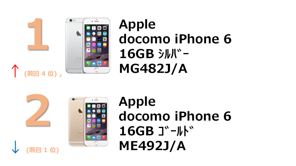 1位 docomo iPhone 6 16GB MG482J/A 2位 docomo iPhone 6 16GB ME492J/A