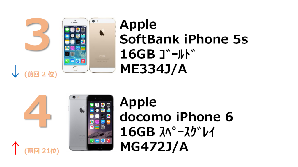 3位 SoftBank iPhone 5s 16GB ME334J/A 4位 docomo iPhone 6 16GB MG472J/A