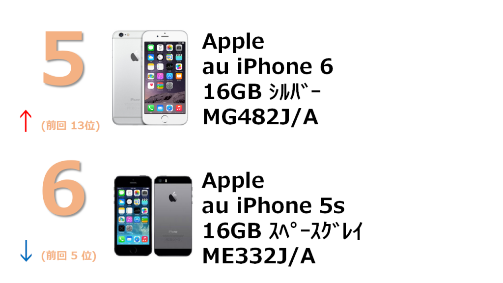 5位 au iPhone 6 16GB MG482J/A 6位 au iPhone 5s 16GB ME332J/A