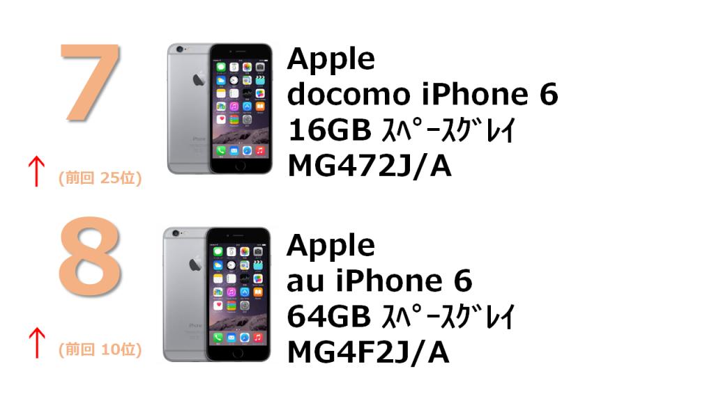 7位 docomo iPhone 6 16GB MG472J/A 8位 au iPhone 6 64GB MG4F2J/A