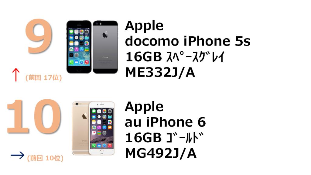 9位 docomo iPhone 5s 16GB ME332J/A 10位 au iPhone 6 16GB MG492J/A