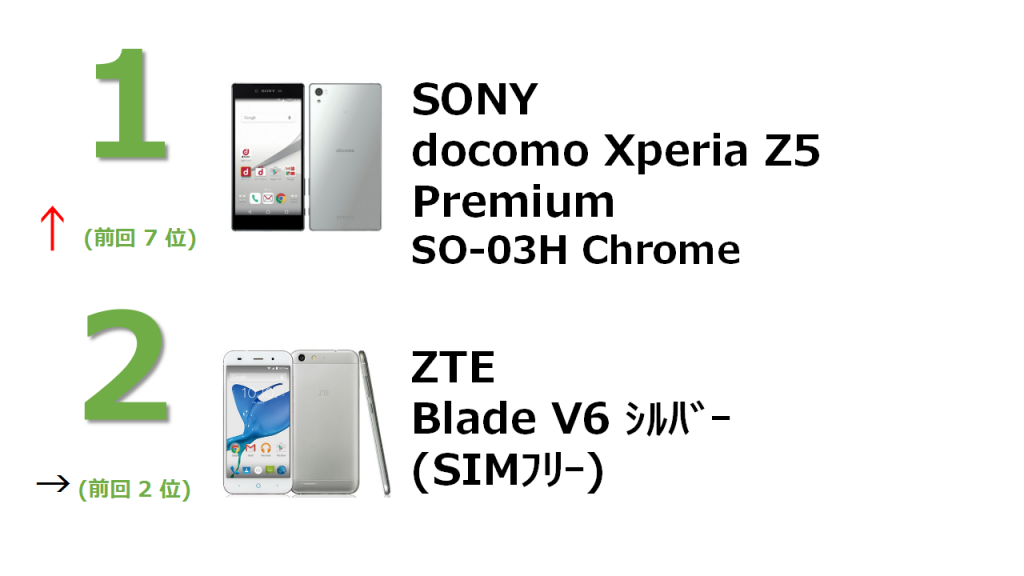docomo Xperia Z5 Premium SO-03H Chrome Blade V6 シルバー(SIMフリー)