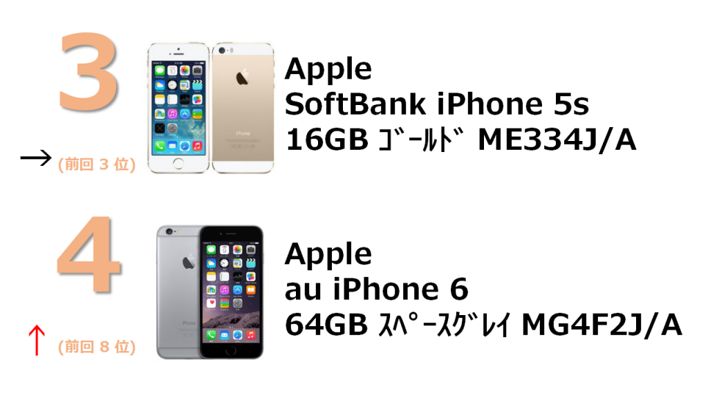SoftBank iPhone 5s 16GB ゴールド ME334J/A au iPhone 6 64GB スペースグレイ MG4F2J/A