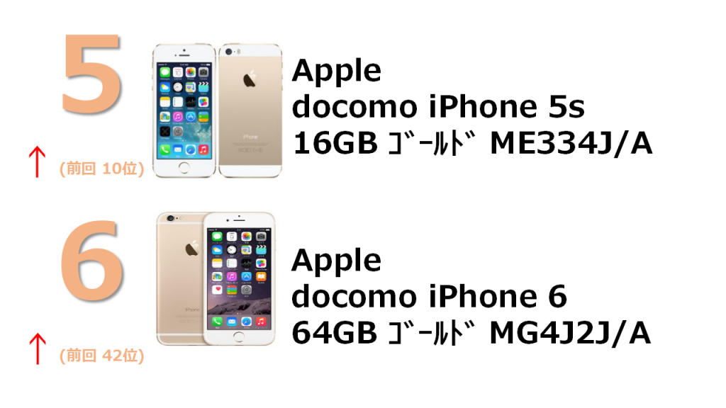 docomo iPhone 5s 16GB ゴールド ME334J/A docomo iPhone 6 64GB ゴールド MG4J2J/A