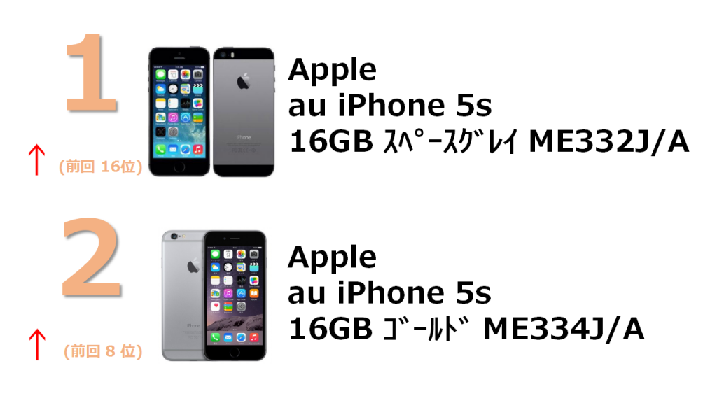 No.1 au iPhone 5s 16GB スペースグレイ ME332J/A No.2 au iPhone 5s 16GB ゴールド ME334J/A