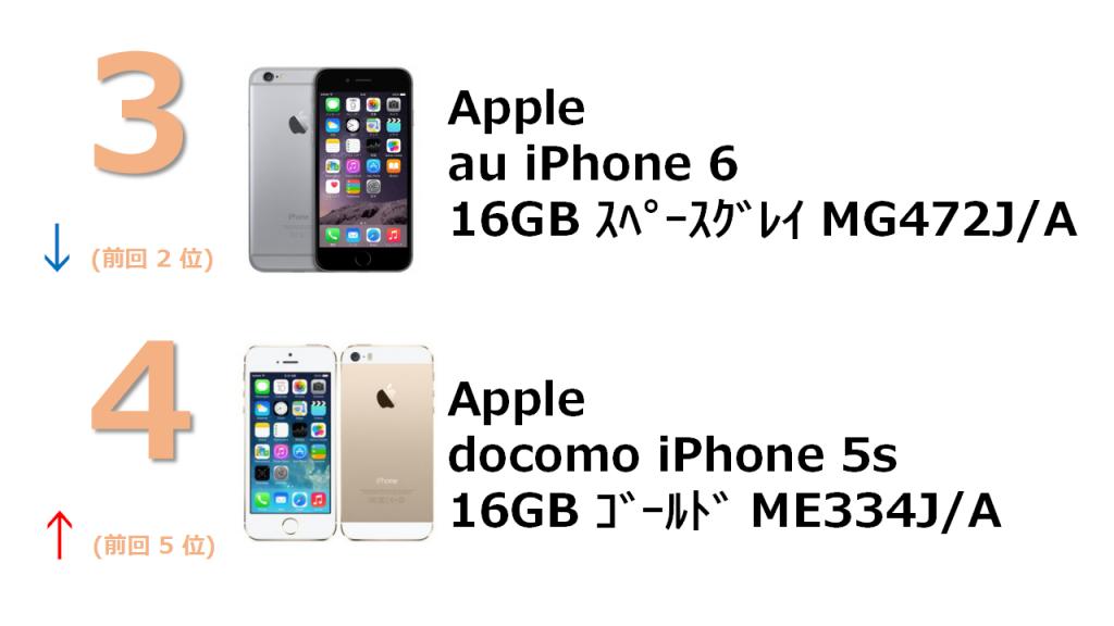 No.3 au iPhone 6 16GB スペースグレイ MG472J/A No.4 docomo iPhone 5s 16GB ゴールド ME334J/A