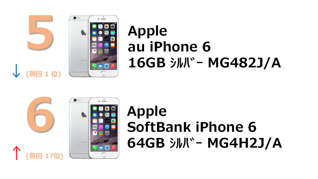 No.5 au iPhone 6 16GB シルバー MG482J/A No.6 SoftBank iPhone 6 64GB シルバー MG4H2J/A