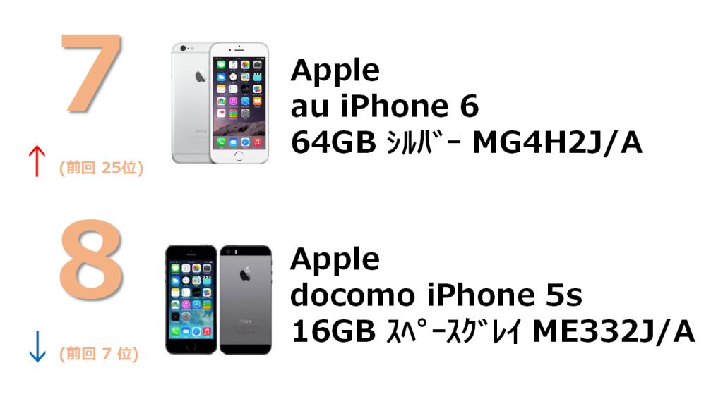No.7 au iPhone 6 64GB シルバー MG4H2J/A No.8 docomo iPhone 5s 16GB スペースグレイ ME332J/A