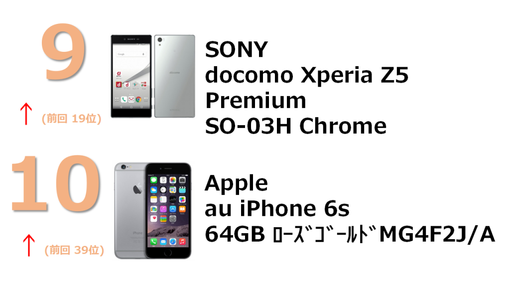 No.9 docomo Xperia Z5 Premium SO-03H Chrome No.10 au iPhone 6s 64GB ローズゴールド MKQR2J/A