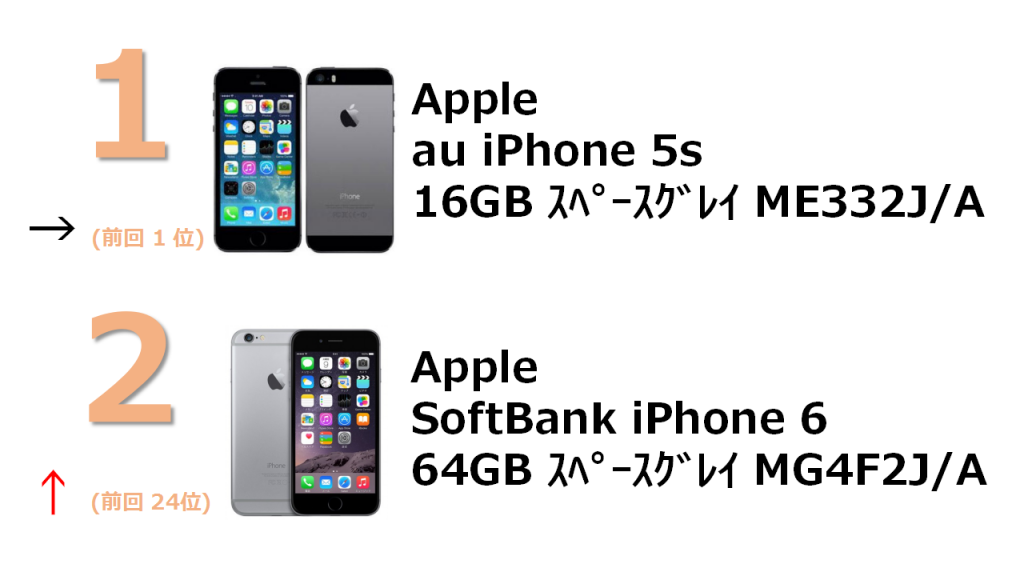 rank1 au iPhone 5s 16GB スペースグレイ ME332J/A rank2 SoftBank iPhone 6 64GB スペースグレイ MG4F2J/A