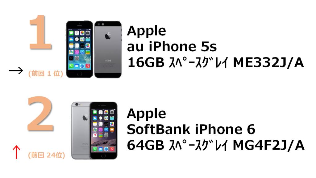 rank1 au iPhone 5s 16GB スペースグレイ ME332J/A rank2 SoftBank iPhone 6 64GB スペースグレイ MG4F2J/A