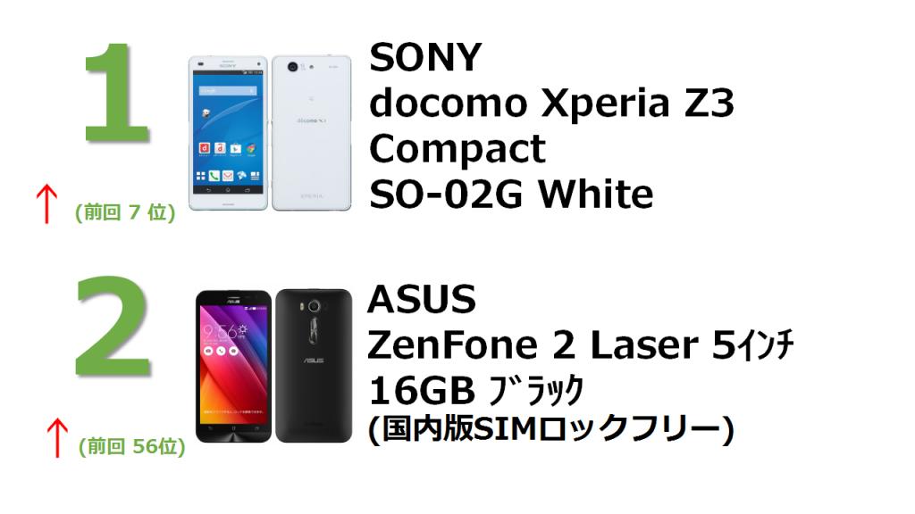 rank1 docomo Xperia Z3 Compact SO-02G White rank2 ZenFone 2 Laser 5インチ 16GB ブラック (国内版SIMロックフリー) ZE500KL-BK16