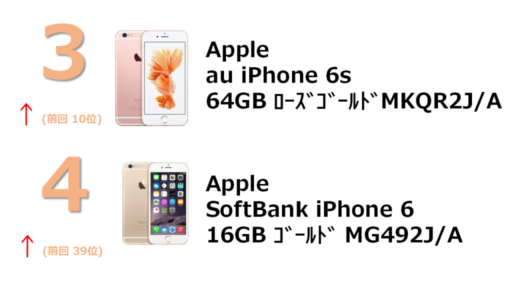 rank3 au iPhone 6s 64GB ローズゴールド MKQR2J/A rank4 SoftBank iPhone 6 16GB ゴールド MG492J/A