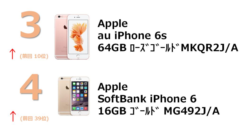rank3 au iPhone 6s 64GB ローズゴールド MKQR2J/A rank4 SoftBank iPhone 6 16GB ゴールド MG492J/A