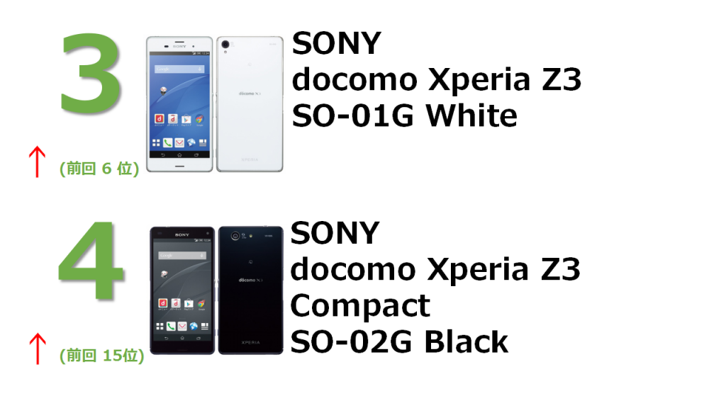 rank3 docomo Xperia Z3 SO-01G White rank4 docomo Xperia Z3 Compact SO-02G Black
