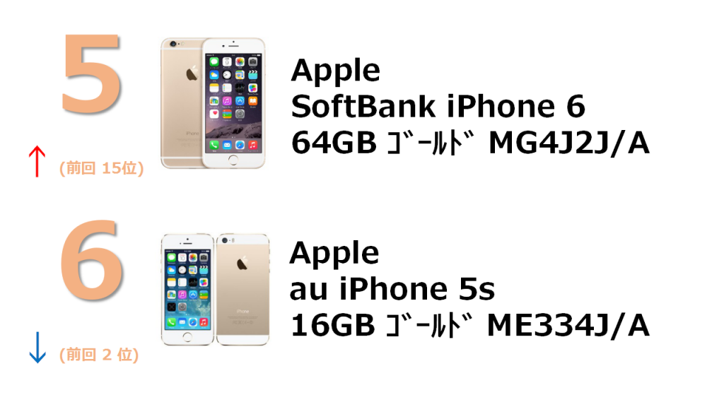 rank5 SoftBank iPhone 6 64GB ゴールド MG4J2J/A rank6 au iPhone 5s 16GB ゴールド ME334J/A