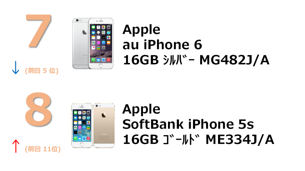 rank7 au iPhone 6 16GB シルバー MG482J/A rank8 SoftBank iPhone 5s 16GB ゴールド ME334J/A