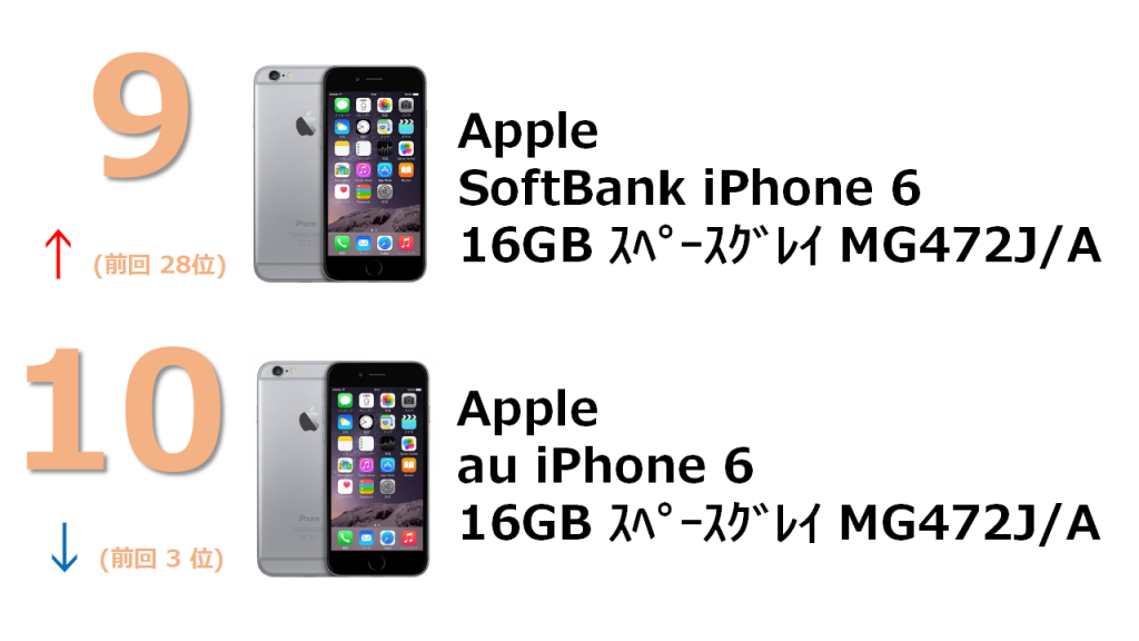 rank9 SoftBank iPhone 6 16GB スペースグレイ MG472J/A rank10 au iPhone 6 16GB スペースグレイ MG472J/A
