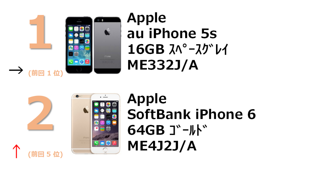 rank1 au iPhone 5s 16GB スペースグレイ ME332J/A rank2 SoftBank iPhone 6 64GB ゴールド MG4J2J/A
