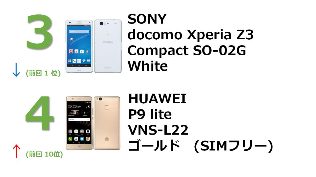 rank3 docomo Xperia Z3 Compact SO-02G White rank4 HUAWEI P9 lite VNS-L22 ゴールド