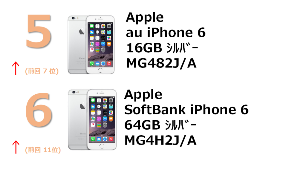 rank5 au iPhone 6 16GB シルバー MG482J/A rank6 SoftBank iPhone 6 64GB シルバー MG4H2J/A