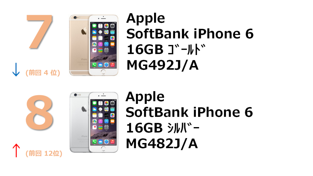 rank7 SoftBank iPhone 6 16GB ゴールド MG492J/A rank8 SoftBank iPhone 6 16GB シルバー MG482J/A