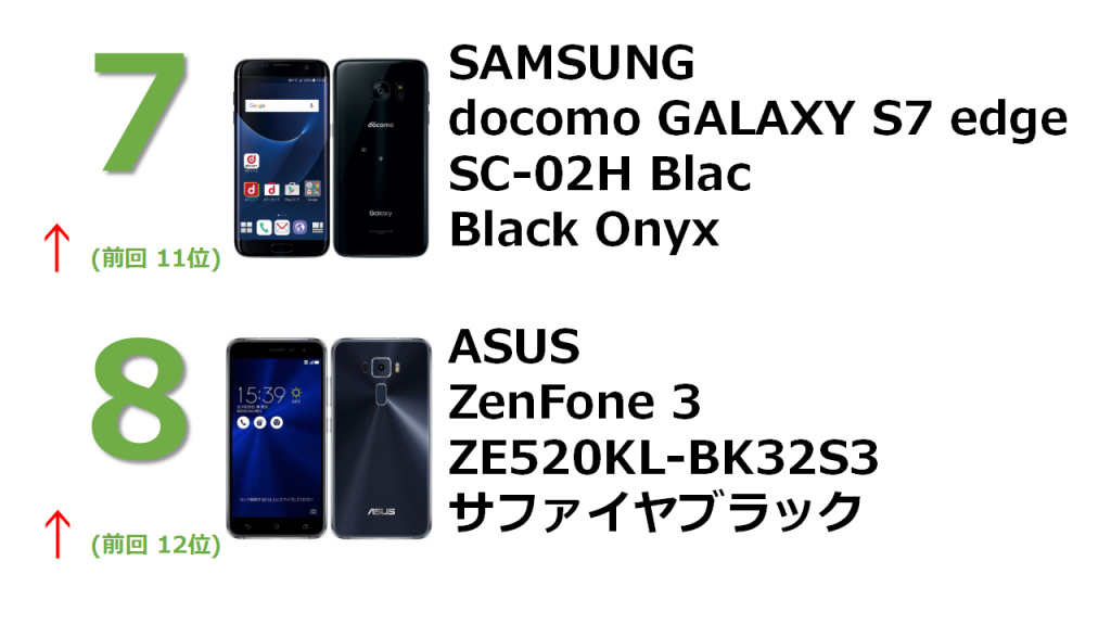 rank7 docomo GALAXY S7 edge SC-02H Black Onyx rank8 ZenFone 3 5.2インチ 3GB 32GB サファイアブラック (国内版SIMロックフリー) ZE520KL-BK32S3