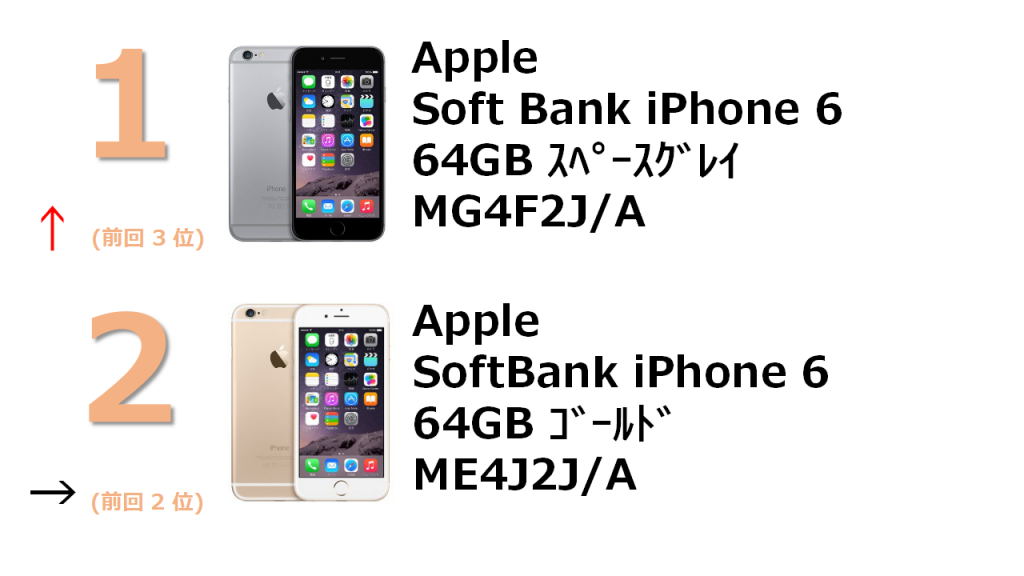 rank1 SoftBank iPhone 6 64GB スペースグレイ MG4F2J/A rank2 SoftBank iPhone 6 64GB ゴールド MG4J2J/A
