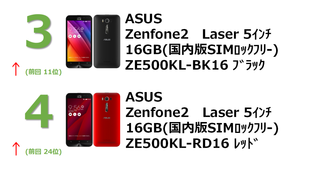 rank3 ZenFone 2 Laser 5インチ 16GB ブラック (国内版SIMロックフリー) ZE500KL-BK16 rank4 ZenFone 2 Laser 5インチ 16GB レッド (国内版SIMロックフリー) ZE500KL-RD16