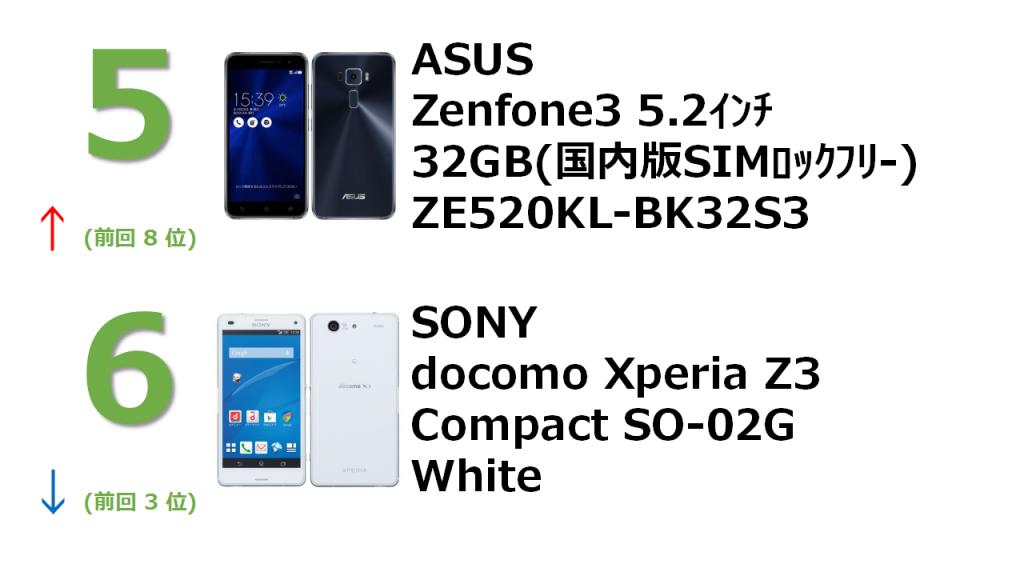 rank5 ZenFone 3 5.2インチ 3GB 32GB サファイアブラック (国内版SIMロックフリー) ZE520KL-BK32S3 rank6 docomo Xperia Z3 Compact SO-02G White
