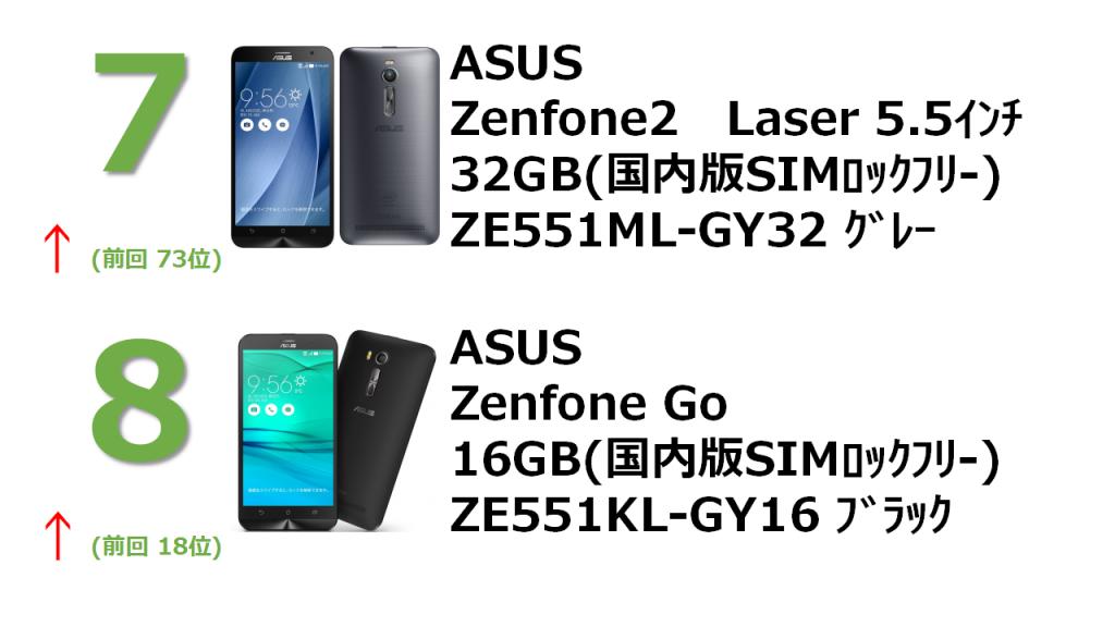 rank7 ZenFone 2 2GB 32GB 5.5インチ グレー (国内版SIMロックフリー) ZE551ML-GY32 rank8 ZenFone Go ブラック (国内版SIMロックフリー) ZB551KL-BK16