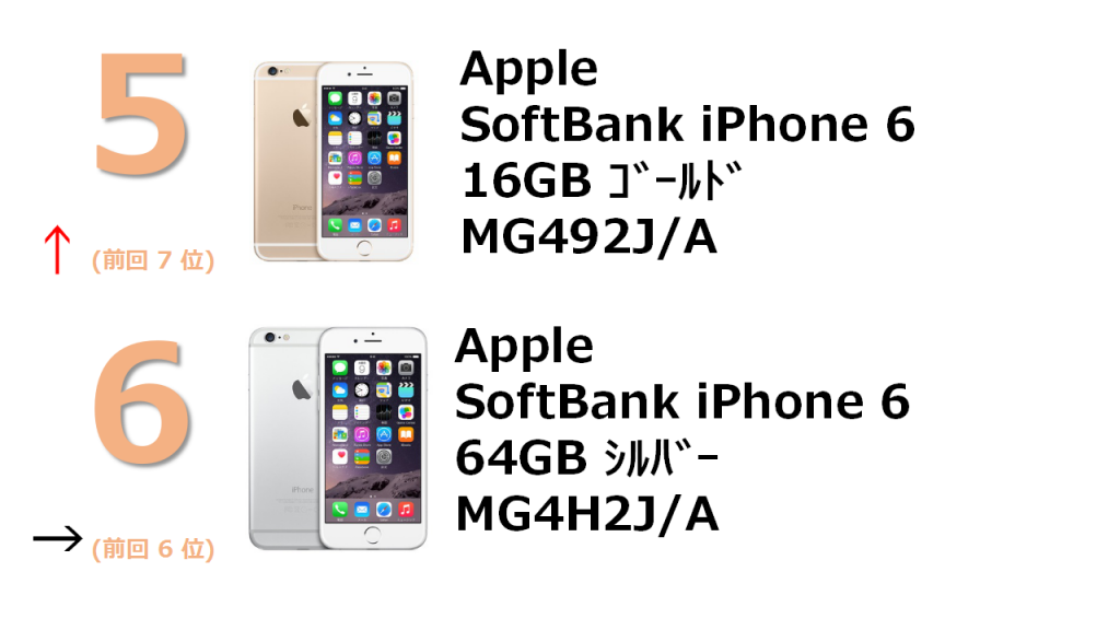 rank5 SoftBank iPhone 6 16GB ゴールド MG492J/A rank6 SoftBank iPhone 6 64GB シルバー MG4H2J/A
