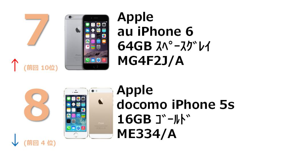rank7 au iPhone 6 64GB スペースグレイ MG4F2J/A rank8 docomo iPhone 5s 16GB ゴールド ME334J/A