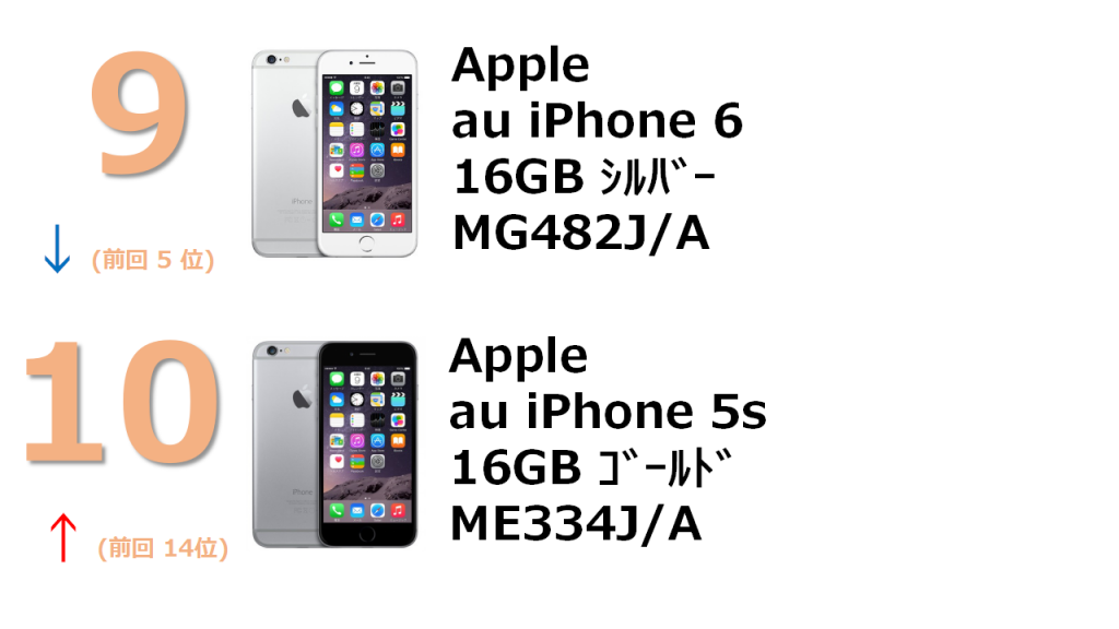 rank9 au iPhone 6 16GB シルバー MG482J/A rank10 au iPhone 5s 16GB ゴールド ME334J/A