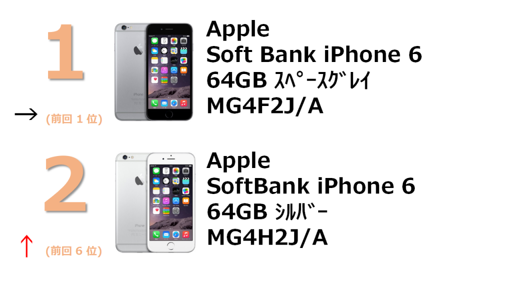 rank1 SoftBank iPhone 6 64GB スペースグレイ MG4F2J/A rank2 SoftBank iPhone 6 64GB シルバー MG4H2J/A