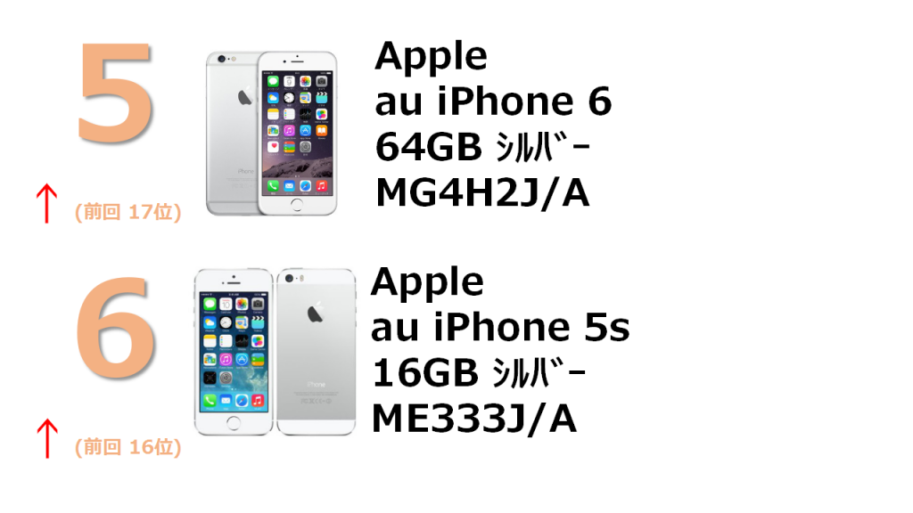 rank5 au iPhone 6 64GB シルバー MG4H2J/A rank6 au iPhone 5s 16GB シルバー ME333J/A