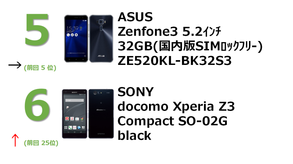 rank5 ZenFone 3 5.2インチ 3GB 32GB サファイアブラック (国内版SIMロックフリー) ZE520KL-BK32S3 rank6 docomo Xperia Z3 Compact SO-02G Black