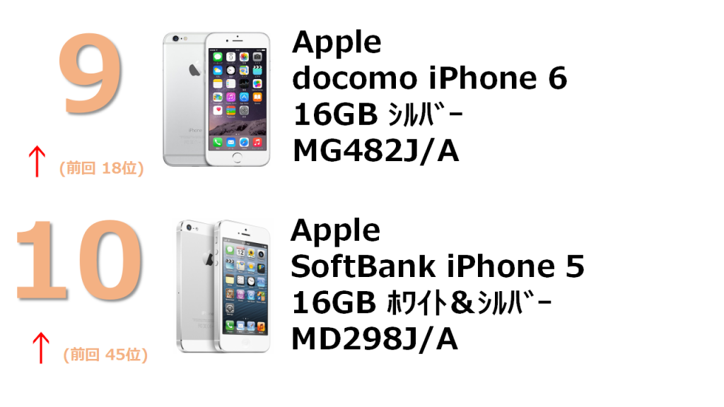rank9 docomo iPhone 6 16GB シルバー MG482J/A rank10 SoftBank iPhone 5 16GB ホワイト&シルバー MD298J/A