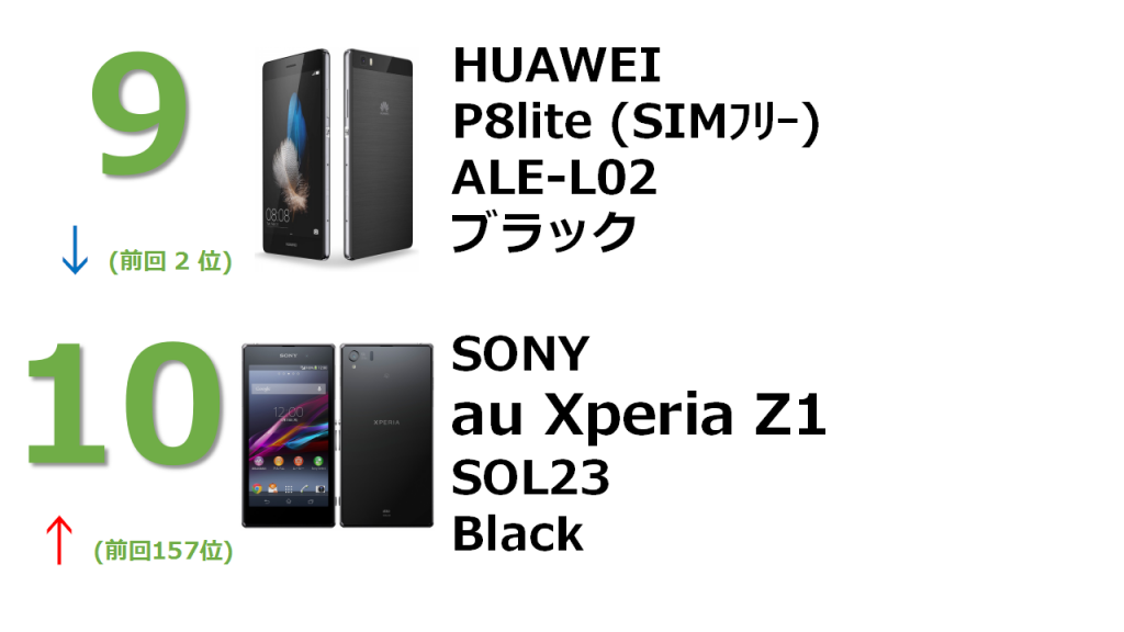 rank9 HUAWEI P8lite ALE-L02 ブラック rank10 au Xperia Z1 SOL23 Black