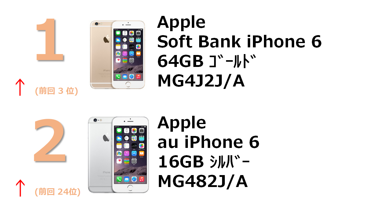 rank1 SoftBank iPhone 6 64GB ゴールド MG4J2J/A rank2 au iPhone 6 16GB シルバー MG482J/A