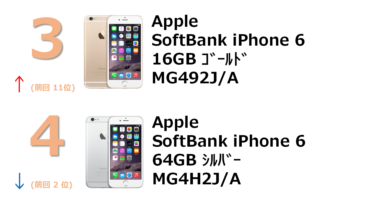 rank3 SoftBank iPhone 6 16GB ゴールド MG492J/A rank4 SoftBank iPhone 6 64GB シルバー MG4H2J/A