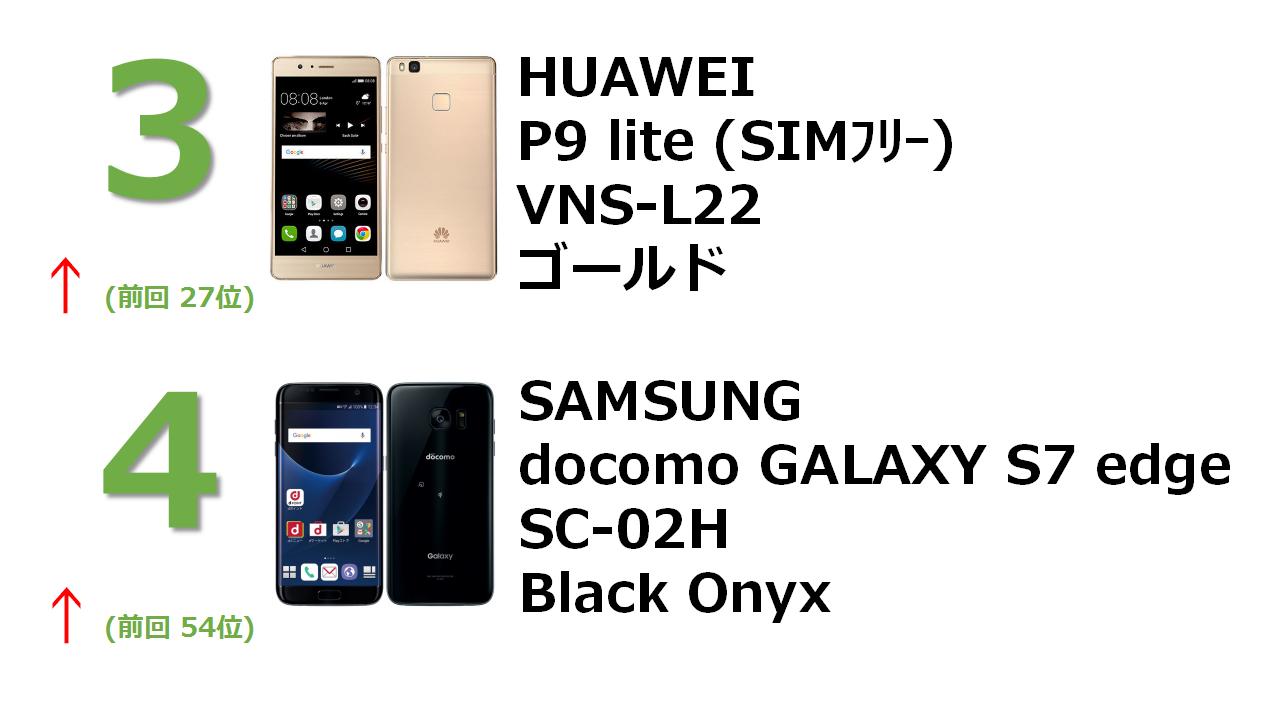 no.3 HUAWEI P9 lite VNS-L22 ゴールド no.4 docomo GALAXY S7 edge SC-02H Black Onyx
