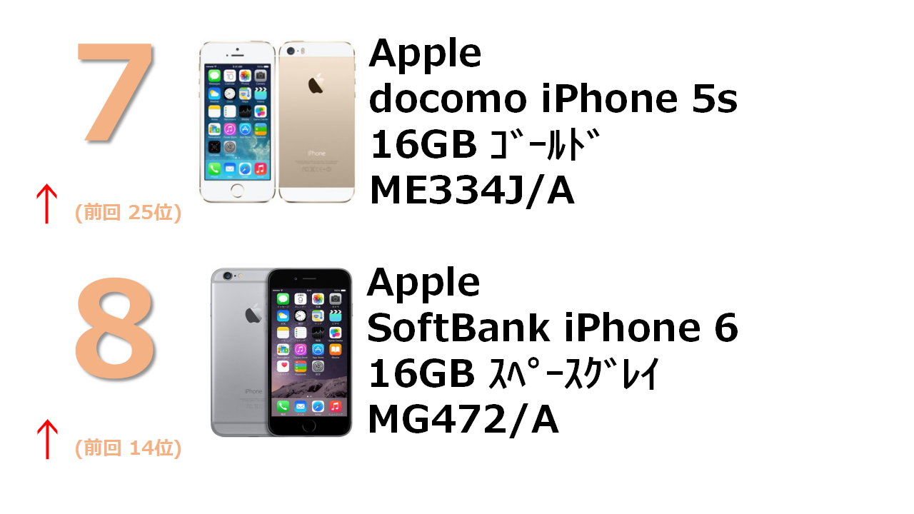 rank7 docomo iPhone 5s 16GB ゴールド ME334J/A rank8 SoftBank iPhone 6 16GB スペースグレイ MG472J/A