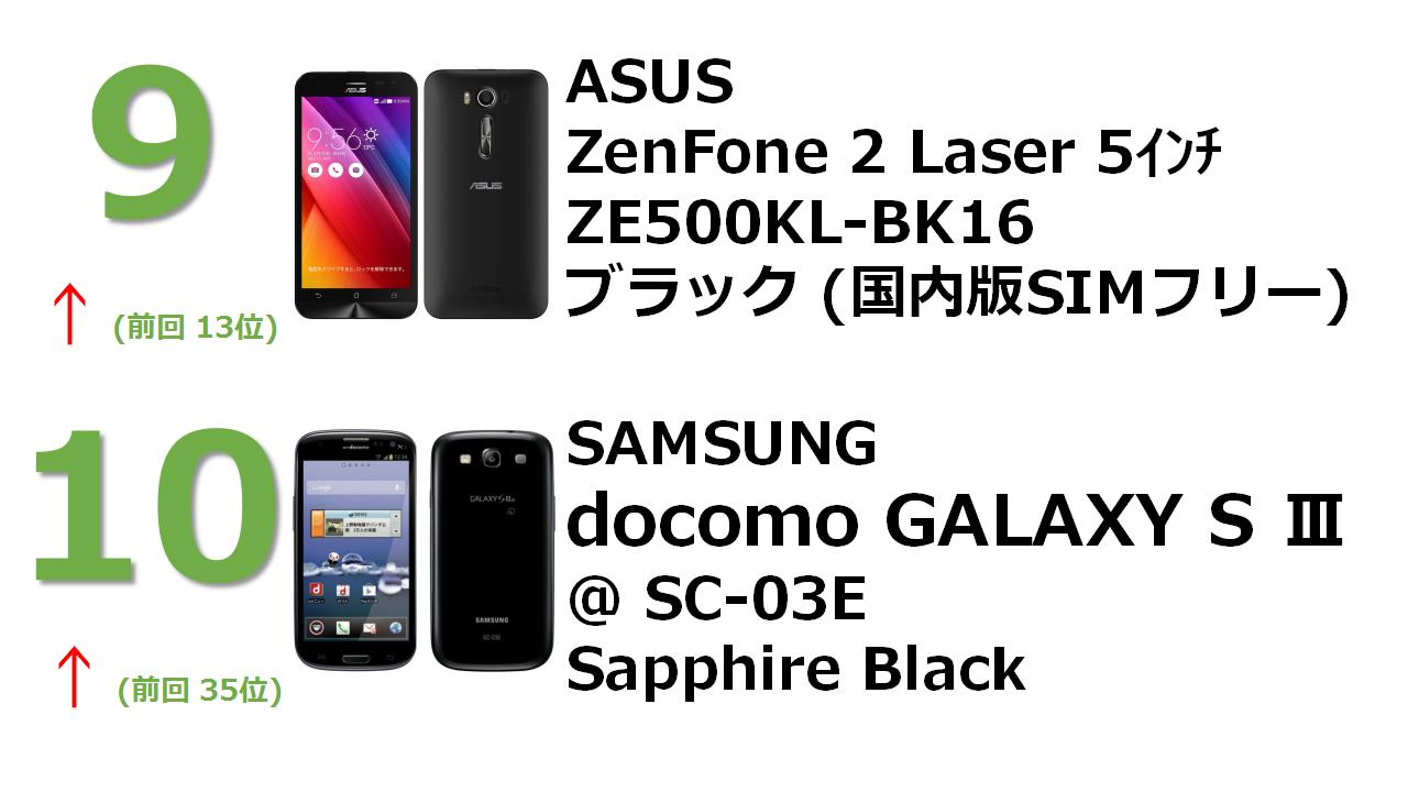 no.9 ZenFone 2 Laser 5インチ 16GB ブラック (国内版SIMロックフリー) ZE500KL-BK16 no.10 docomo NEXT series GALAXY S III α SC-03E Sapphire Black
