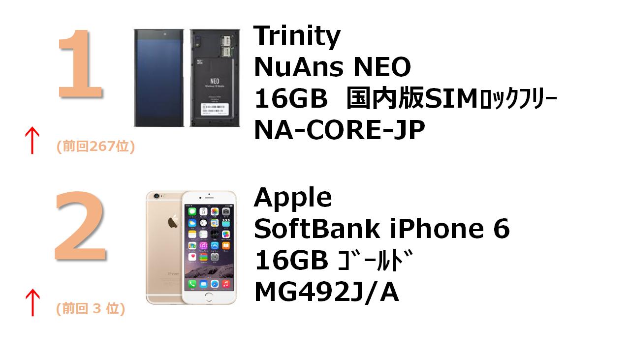 rank1 NuAns NEO(国内版SIMロックフリー) rank2 SoftBank iPhone 6 16GB ゴールド MG492J/A