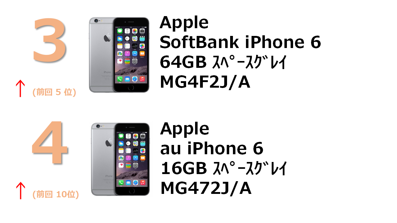 rank3 SoftBank iPhone 6 64GB スペースグレイ MG4F2J/A rank4 au iPhone 6 16GB スペースグレイ MG472J/A