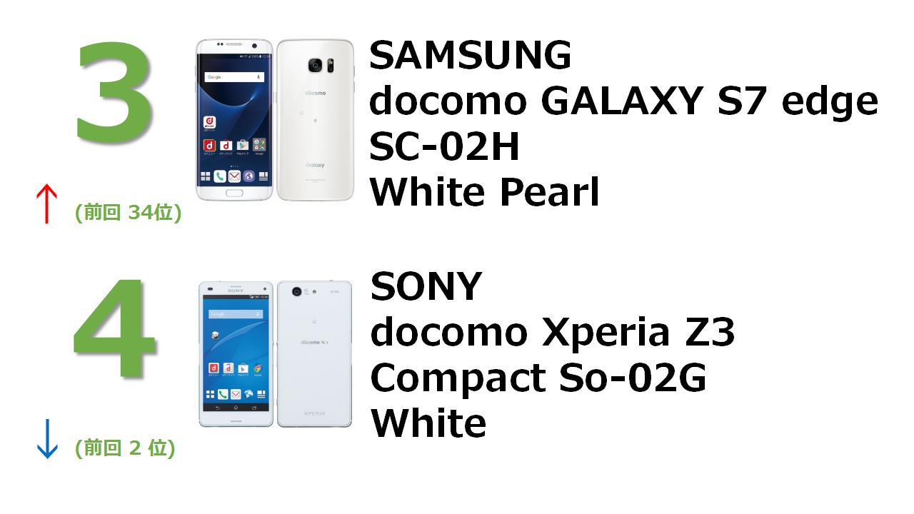 rank3 docomo GALAXY S7 edge SC-02H White Pearl rank4 docomo Xperia Z3 Compact SO-02G White