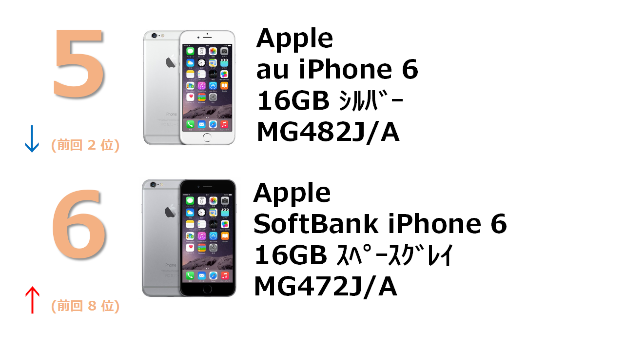 rank5 au iPhone 6 16GB シルバー MG482J/A rank6 SoftBank iPhone 6 16GB スペースグレイ MG472J/A