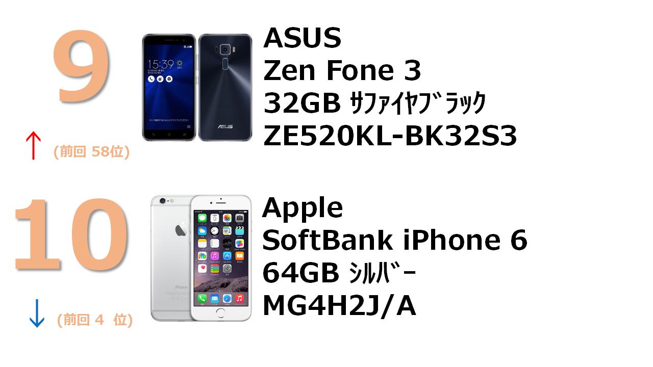 rank9 ZenFone 3 5.2インチ 3GB 32GB サファイアブラック (国内版SIMロックフリー) ZE520KL-BK32S3 rank10 SoftBank iPhone 6 64GB シルバー MG4H2J/A