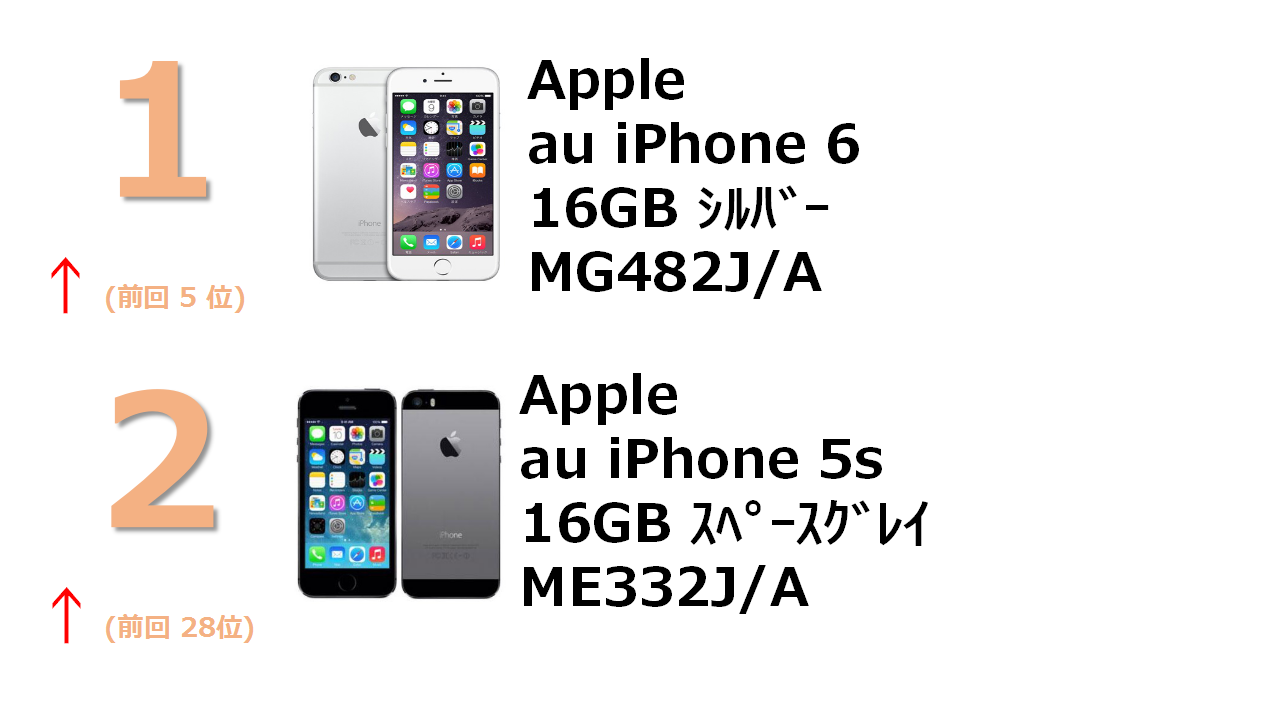 au iPhone 6 16GB シルバー MG482J/A au iPhone 5s 16GB スペースグレイ ME332J/A